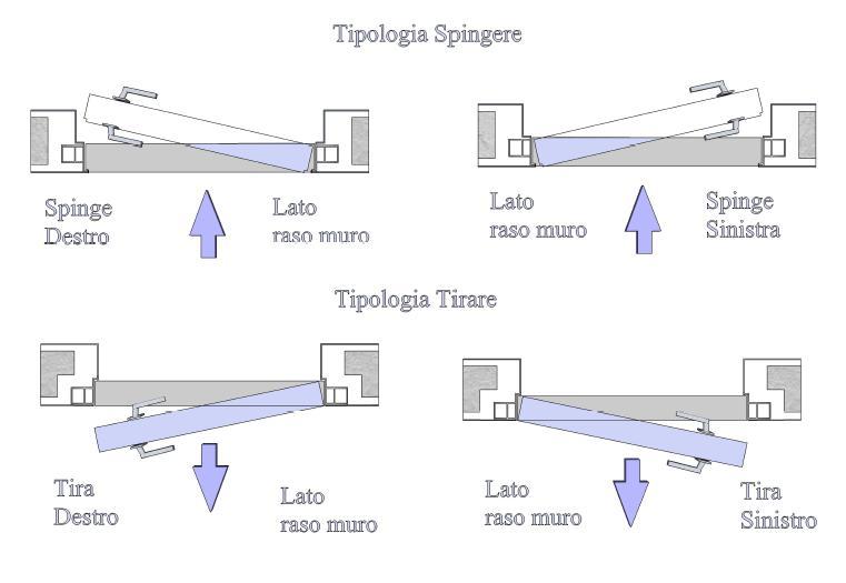 2 puerta pivotante de eje vertical